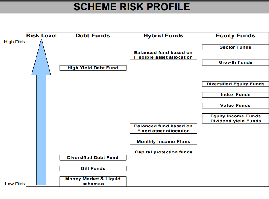 mutual funds schemes by risk